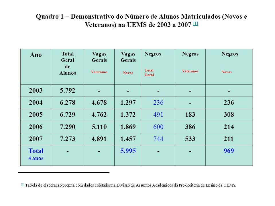 Quadro 1 – Demonstrativo do Número de Alunos Matriculados (Novos e Veteranos) na UEMS de 2003 a 2007 [1]
